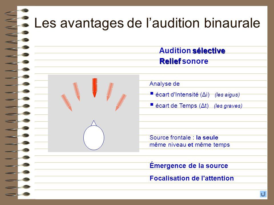 Les avantages de l'audition binaurale