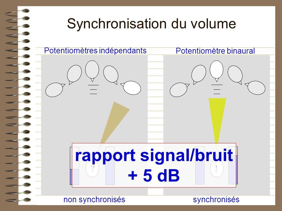 Synchronisation du volume