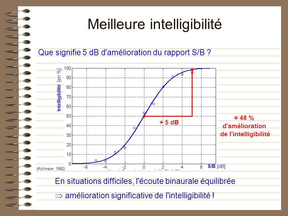 Que signifie 5 dB d amélioration du rapport S/B