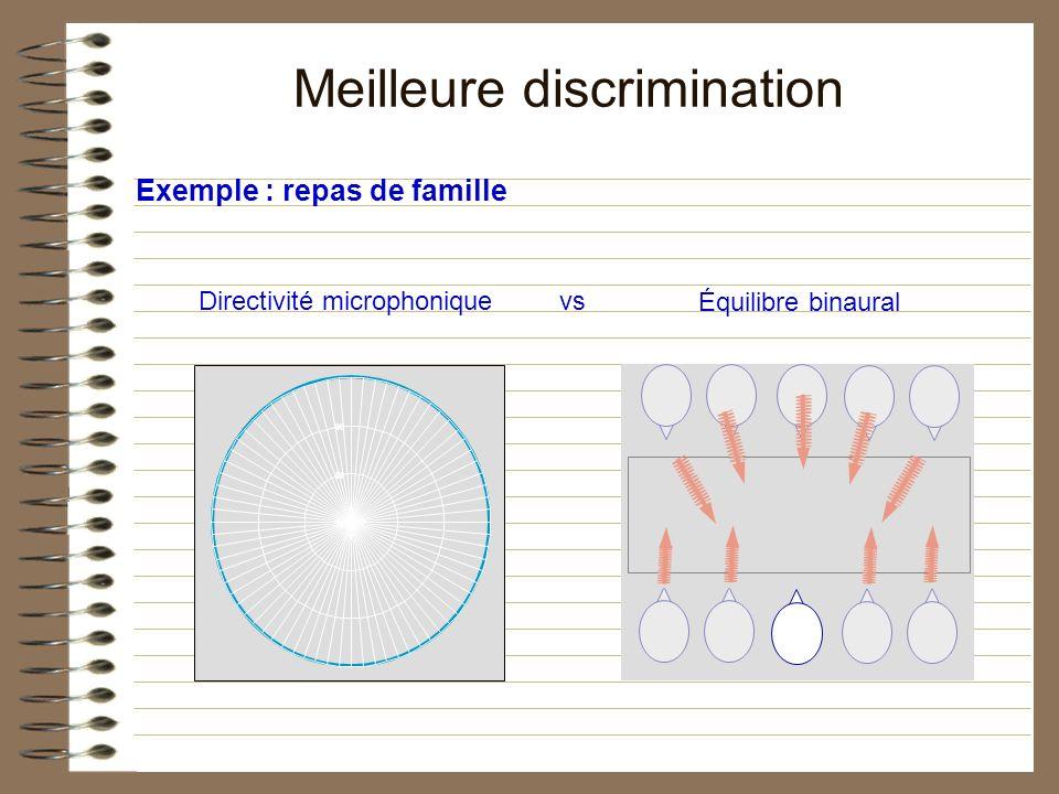 Meilleure discrimination