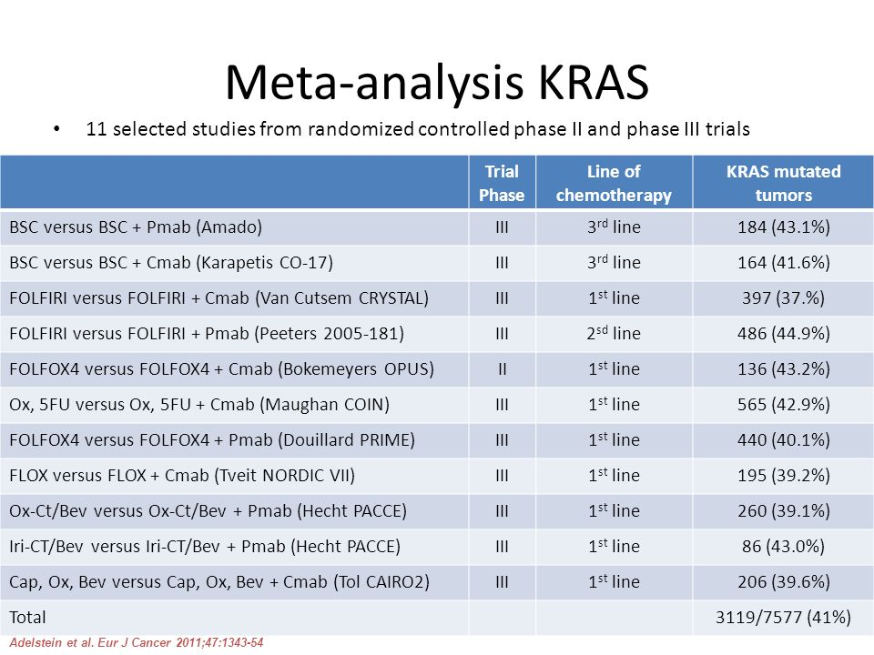 Meta-analysis KRAS 11 selected studies from randomized controlled phase II and phase III trials. Trial Phase.