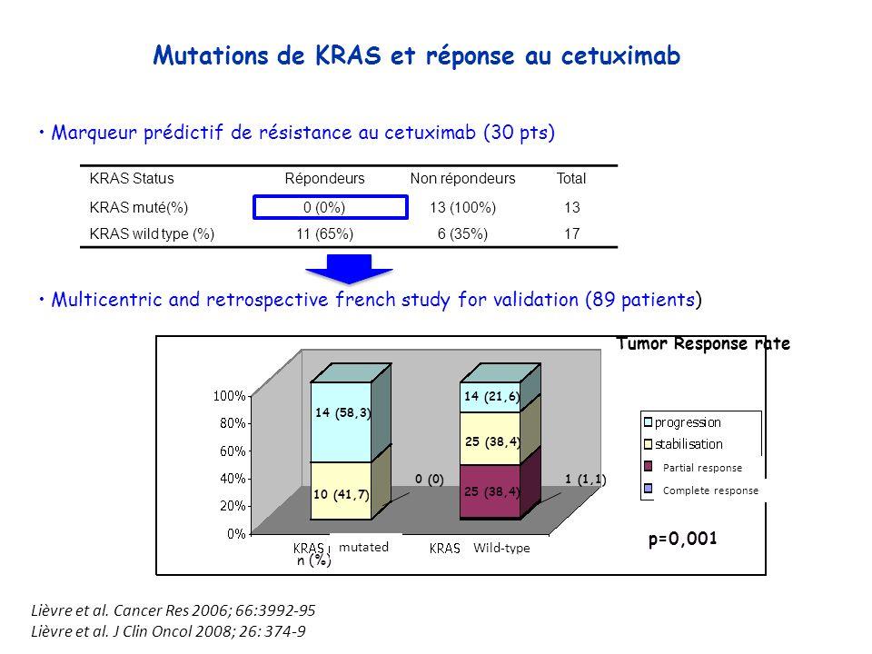 Mutations de KRAS et réponse au cetuximab