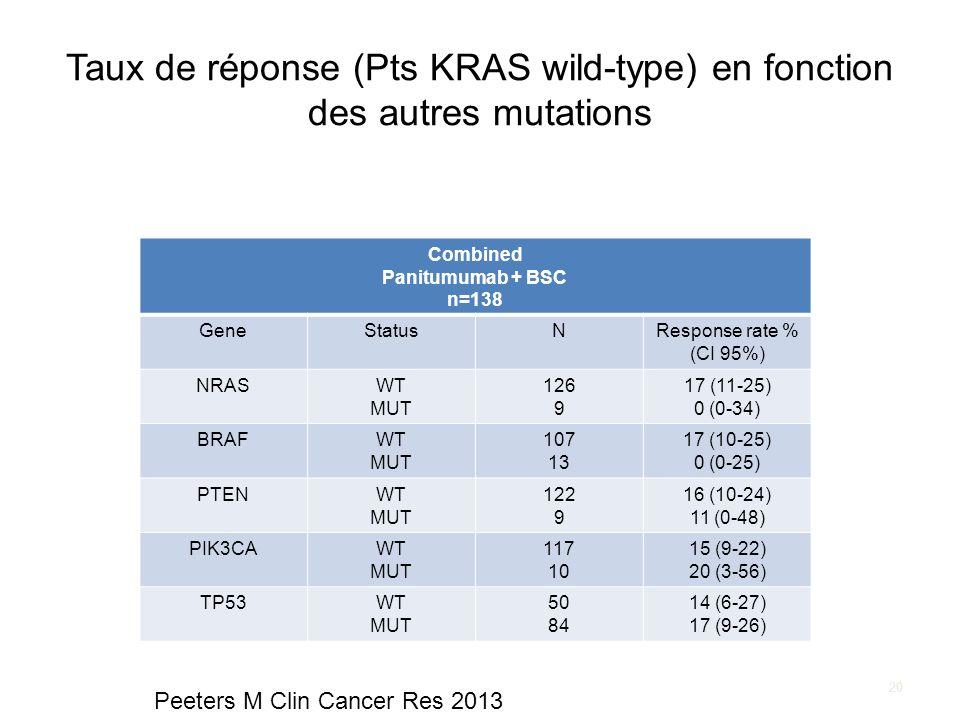 Taux de réponse (Pts KRAS wild-type) en fonction des autres mutations