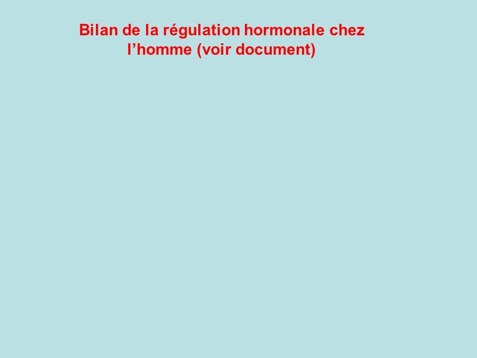 Bilan de la régulation hormonale chez l'homme (voir document)