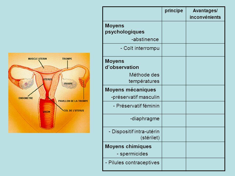 Moyens psychologiques -abstinence - Coït interrompu
