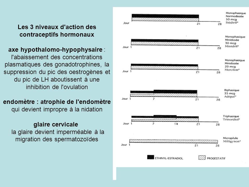 Les 3 niveaux d action des contraceptifs hormonaux