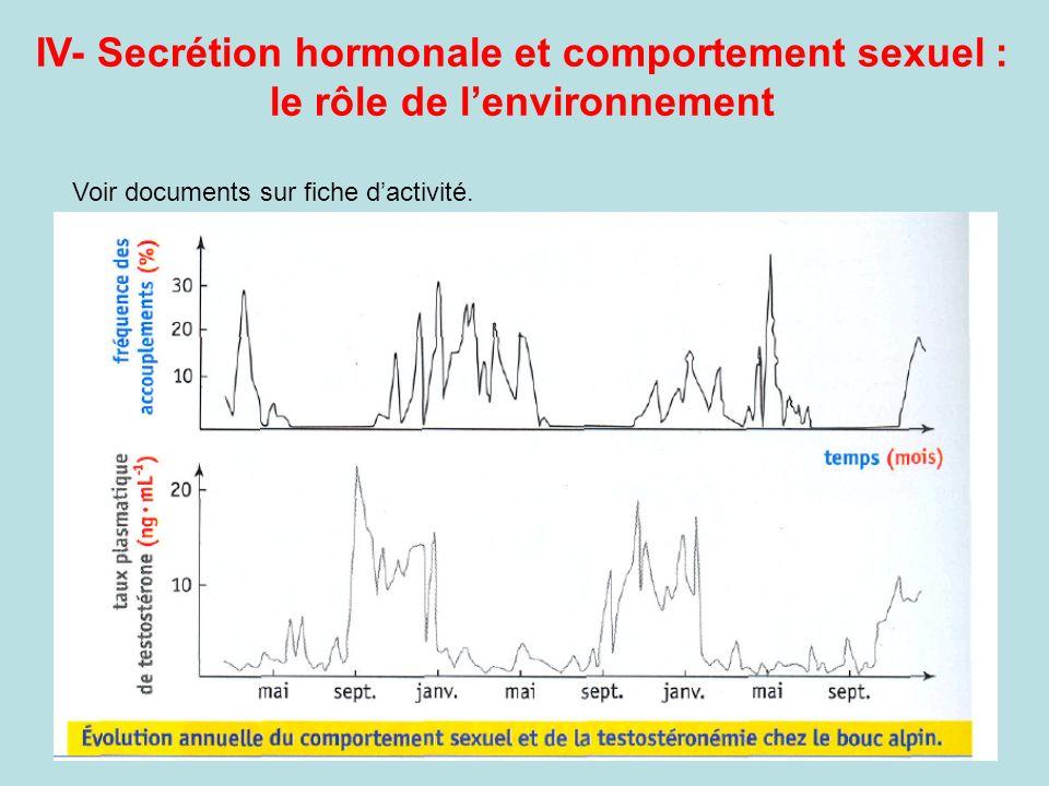 IV- Secrétion hormonale et comportement sexuel : le rôle de l'environnement