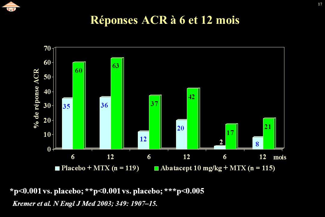 Réponses ACR à 6 et 12 mois *p<0.001 vs. placebo; **p<0.001 vs.