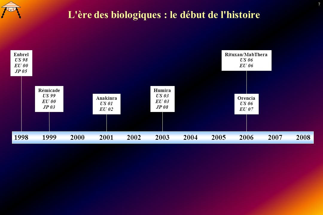L ère des biologiques : le début de l histoire