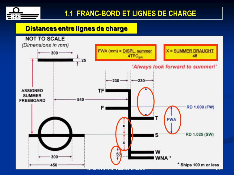 1.1 FRANC-BORD ET LIGNES DE CHARGE Distances entre lignes de charge