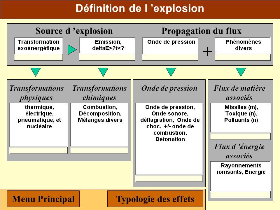 Définition de l 'explosion
