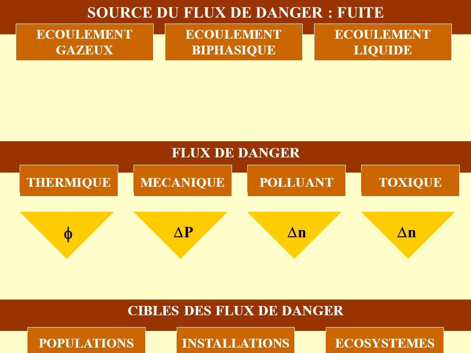 SOURCE DU FLUX DE DANGER : FUITE