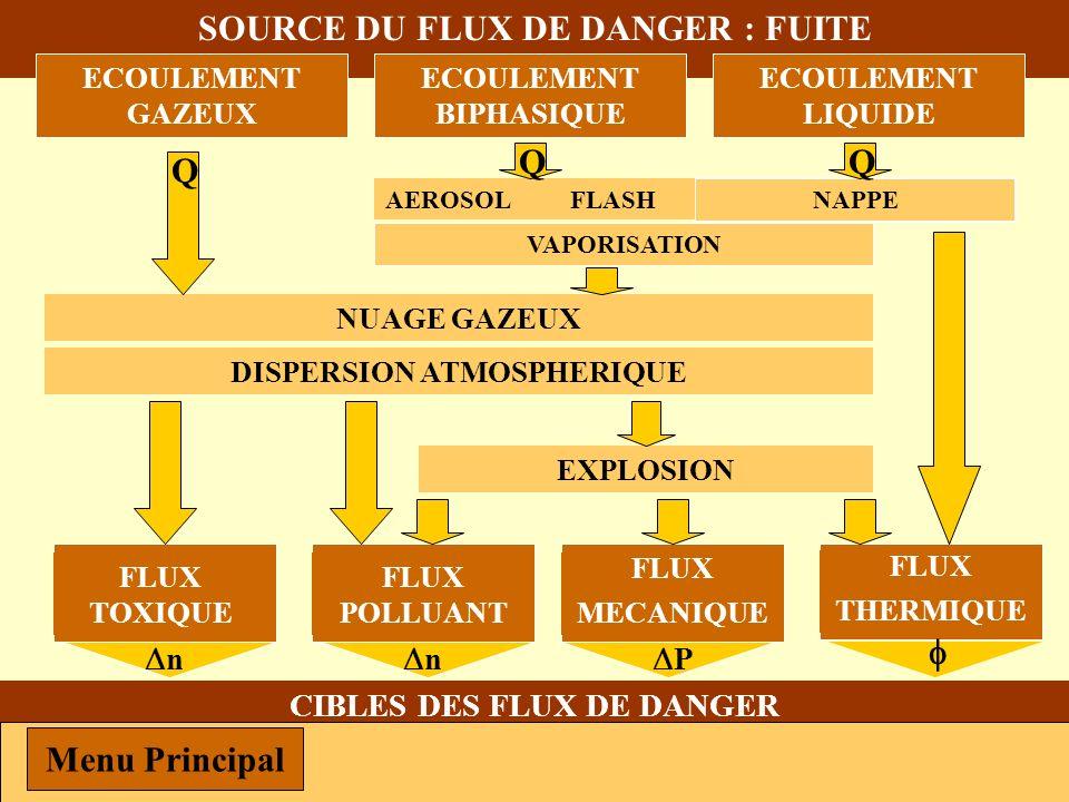 SOURCE DU FLUX DE DANGER : FUITE CIBLES DES FLUX DE DANGER