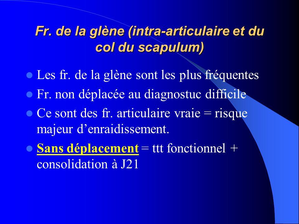 Fr. de la glène (intra-articulaire et du col du scapulum)