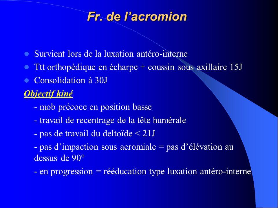 Fr. de l'acromion Survient lors de la luxation antéro-interne