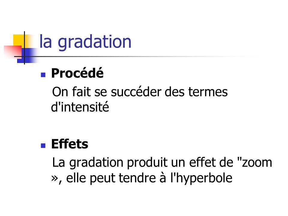 la gradation Procédé On fait se succéder des termes d intensité Effets