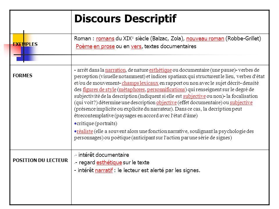 Discours Descriptif EXEMPLES. Roman : romans du XIX° siècle (Balzac, Zola), nouveau roman (Robbe-Grillet)