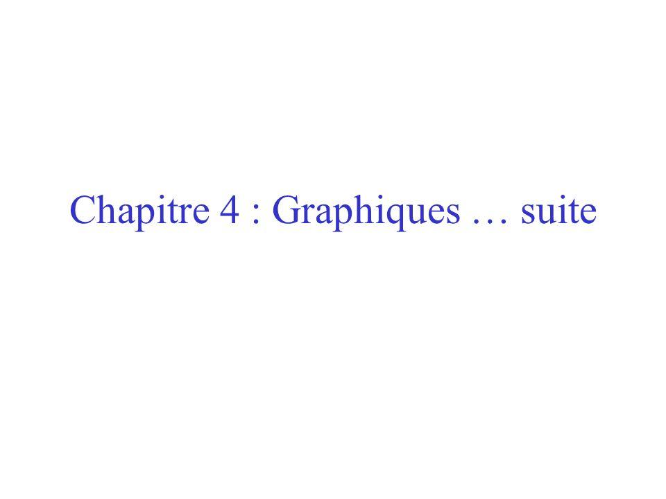 Chapitre 4 : Graphiques … suite