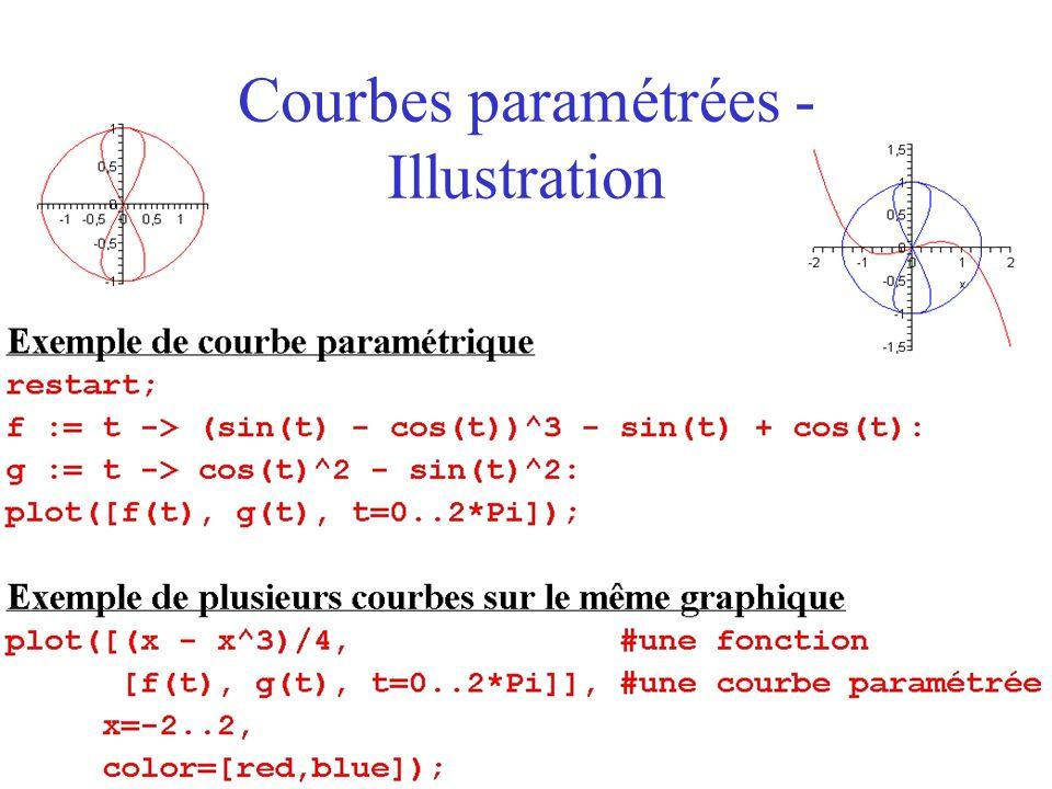 Courbes paramétrées - Illustration