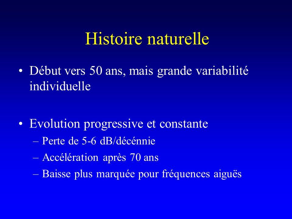 Histoire naturelle Début vers 50 ans, mais grande variabilité individuelle. Evolution progressive et constante.