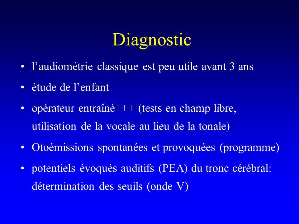 Diagnostic l'audiométrie classique est peu utile avant 3 ans