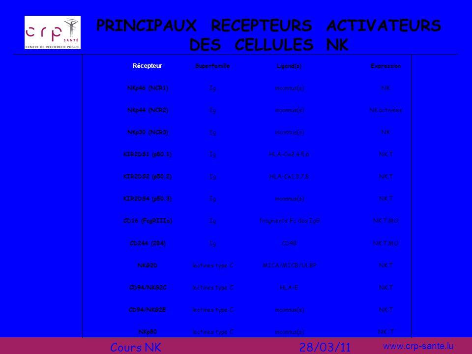 PRINCIPAUX RECEPTEURS ACTIVATEURS DES CELLULES NK
