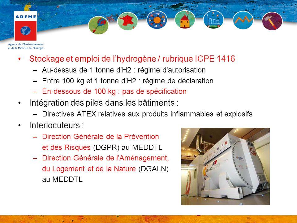Stockage et emploi de l'hydrogène / rubrique ICPE 1416