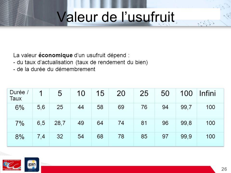 Valeur de l'usufruit 1 5 10 15 20 25 50 100 Infini 6% 7% 8%