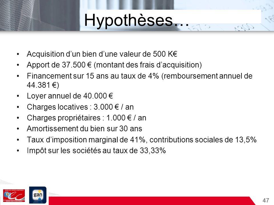 Hypothèses… Acquisition d'un bien d'une valeur de 500 K€