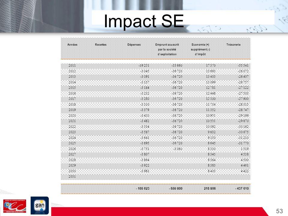 Impact SEAnnées. Recettes. Dépenses. Emprunt souscrit. Economie (+) Trésorerie. par la société. supplément (-)