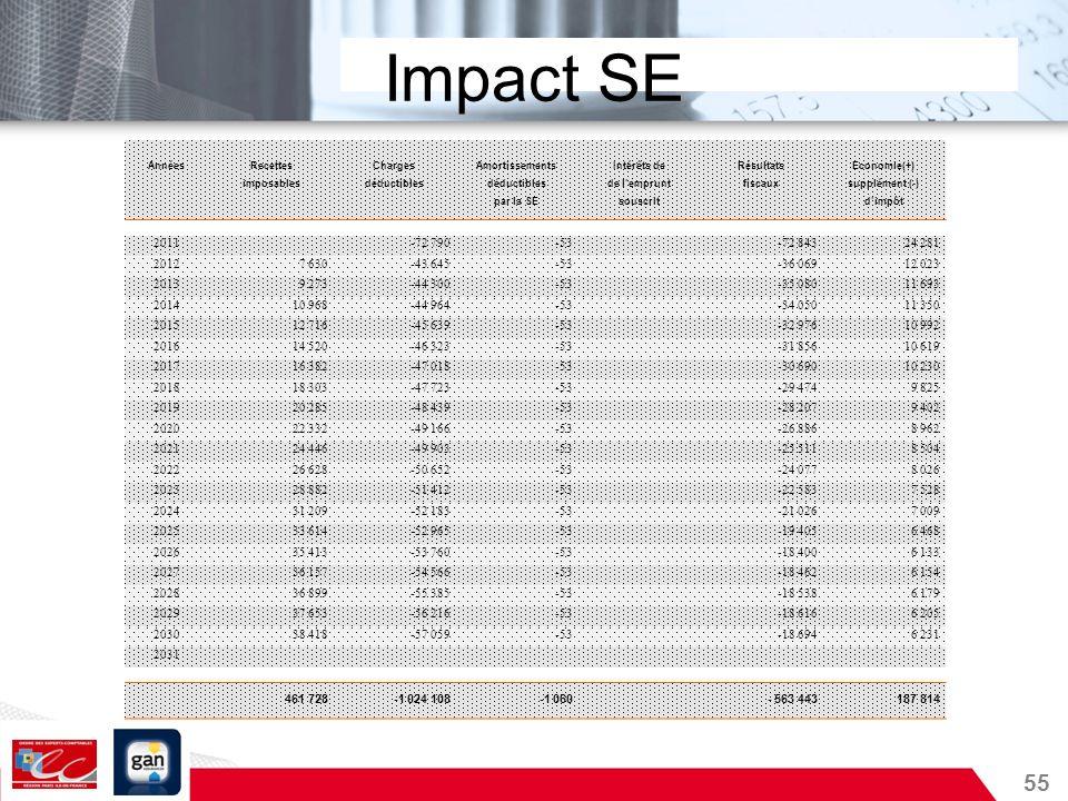 Impact SEAnnées. Recettes. Charges. Amortissements. Intérêts de. Résultats. Economie(+) imposables.