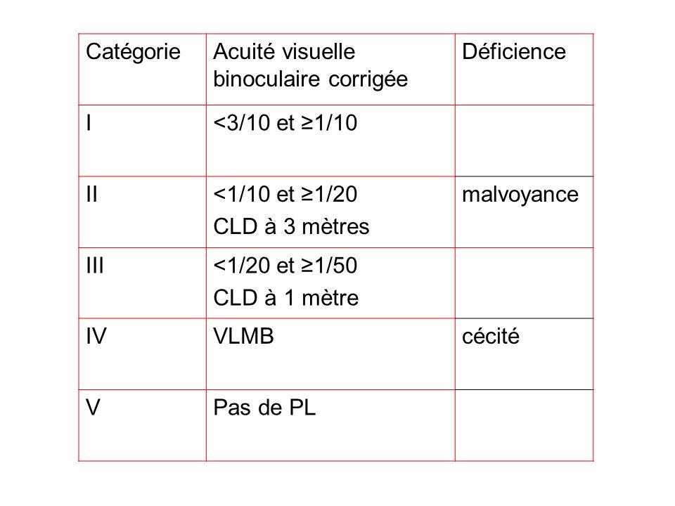 CatégorieAcuité visuelle binoculaire corrigée. Déficience. I. <3/10 et ≥1/10. II. <1/10 et ≥1/20. CLD à 3 mètres.