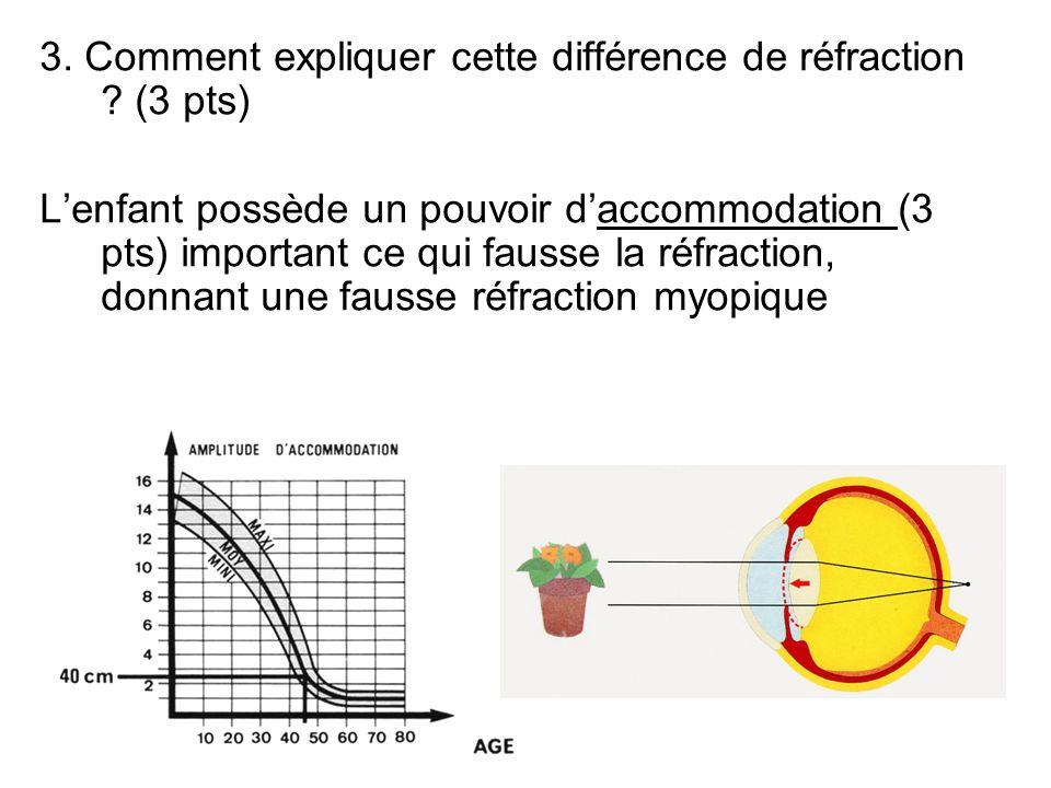 3. Comment expliquer cette différence de réfraction (3 pts)