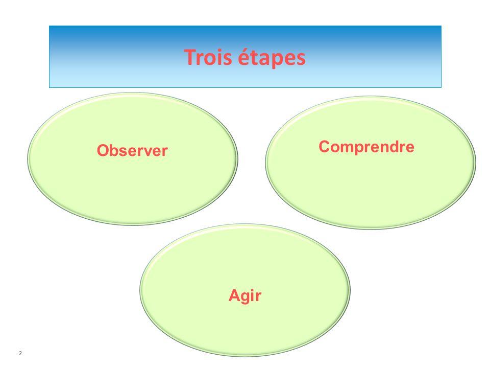 Trois étapes Observer Comprendre Agir 2 2