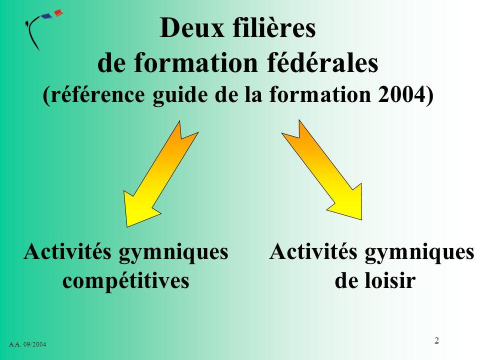 Activités gymniques compétitives Activités gymniques de loisir