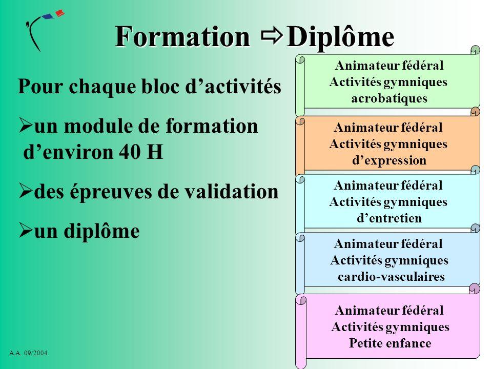 Formation Diplôme Pour chaque bloc d'activités