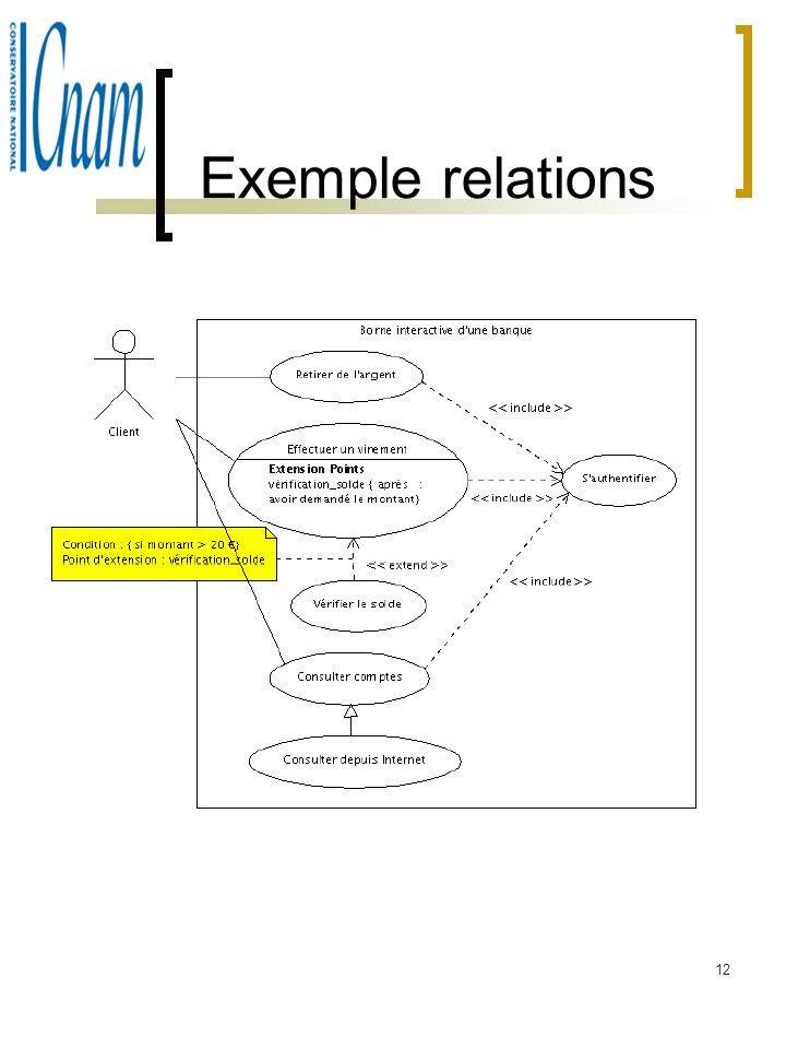 Exemple relations