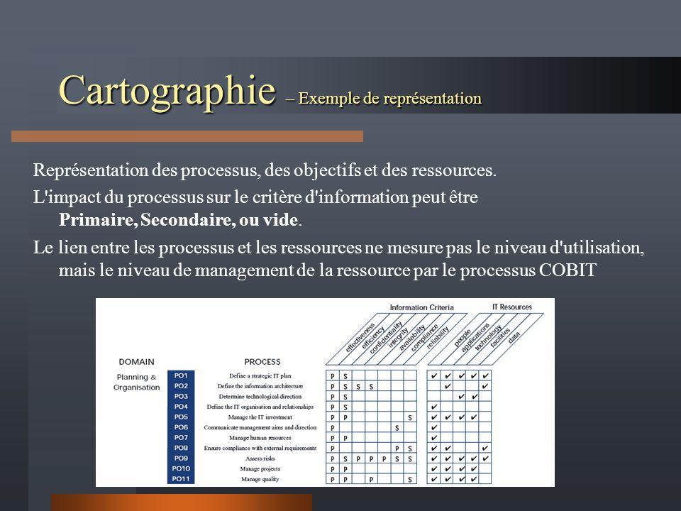 Cartographie – Exemple de représentation