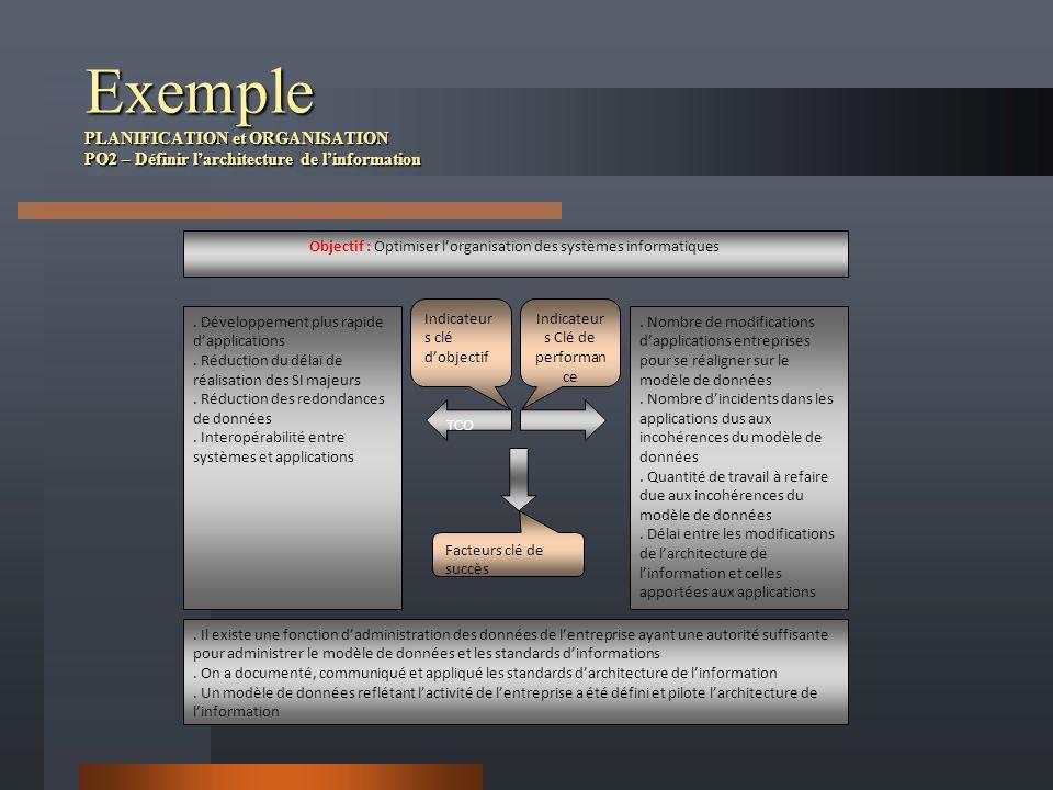 Exemple PLANIFICATION et ORGANISATION PO2 – Définir l'architecture de l'information