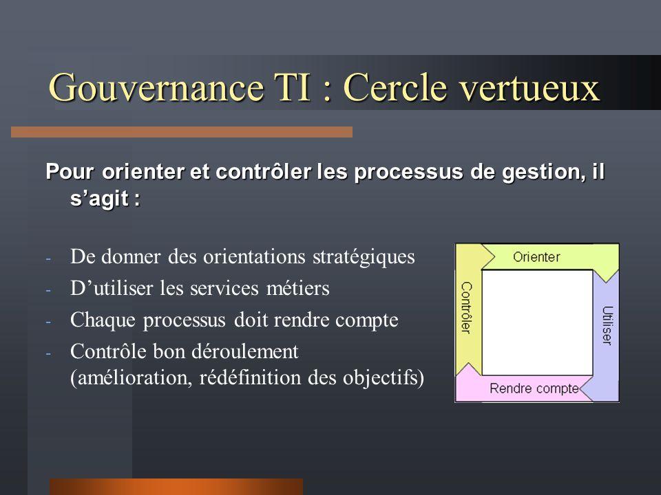 Gouvernance TI : Cercle vertueux