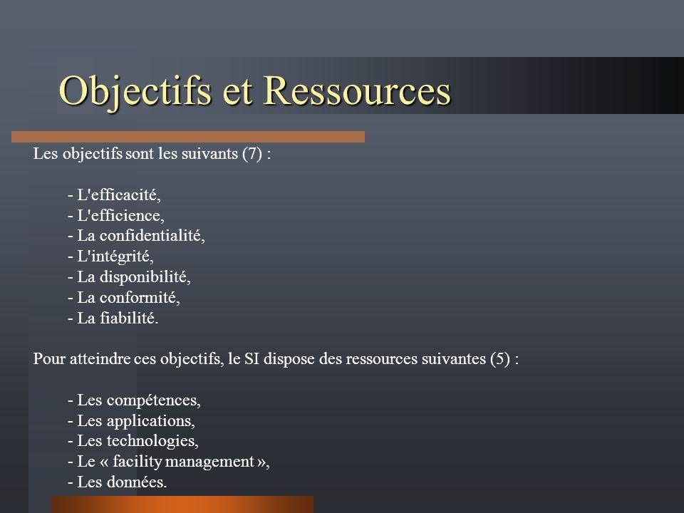 Objectifs et Ressources