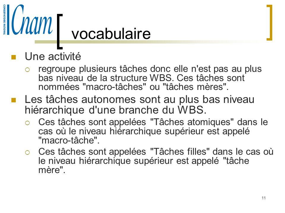 vocabulaire Une activité