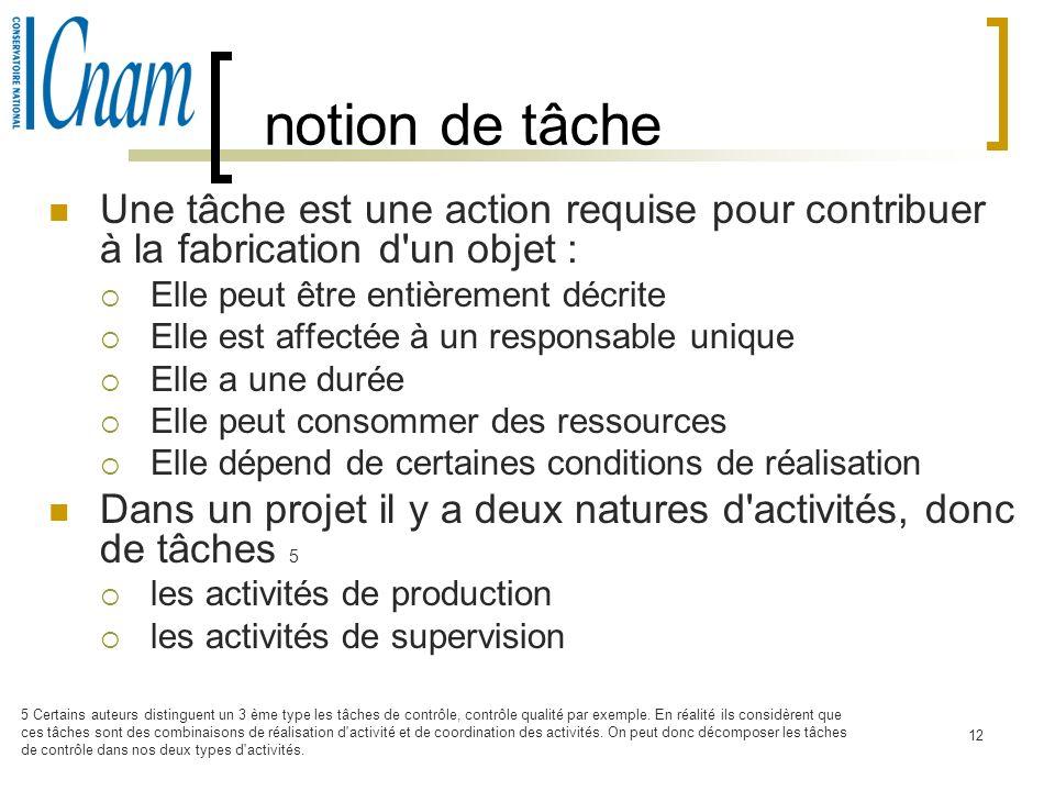 notion de tâche Une tâche est une action requise pour contribuer à la fabrication d un objet : Elle peut être entièrement décrite.