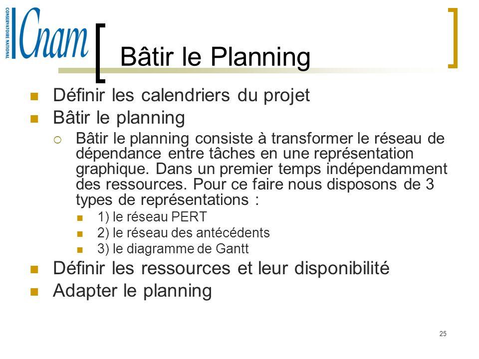 Bâtir le Planning Définir les calendriers du projet Bâtir le planning