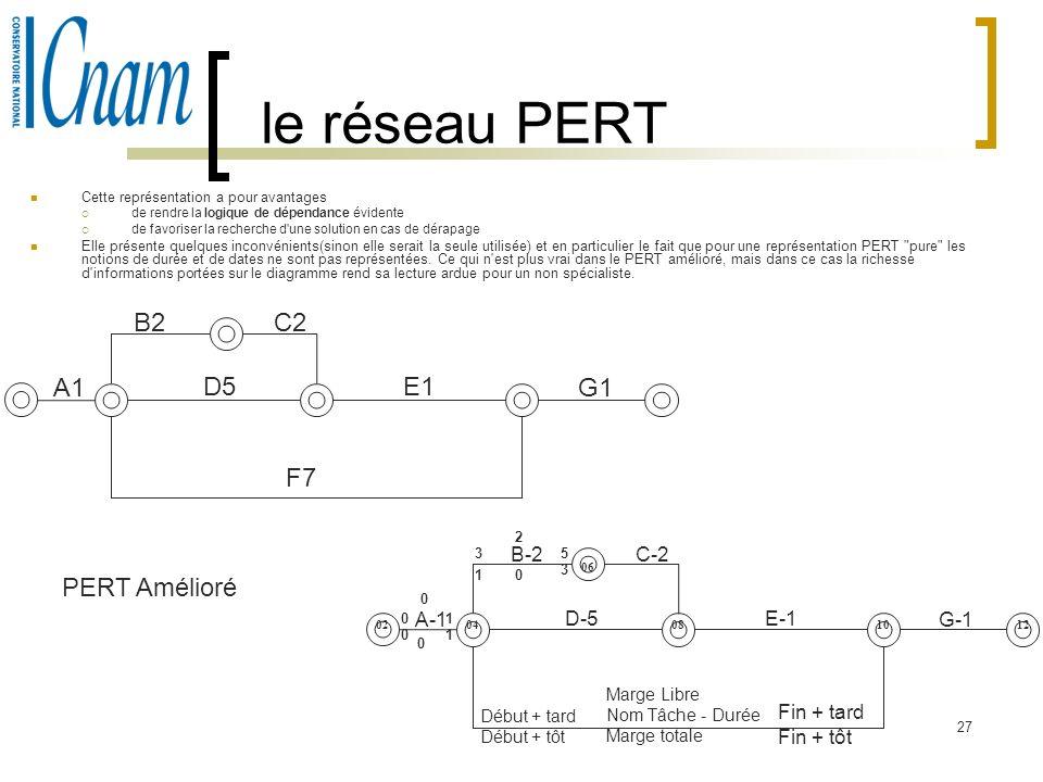 le réseau PERT B2 C2 A1 D5 E1 G1 F7 PERT Amélioré B-2 C-2 A-1 D-5 E-1