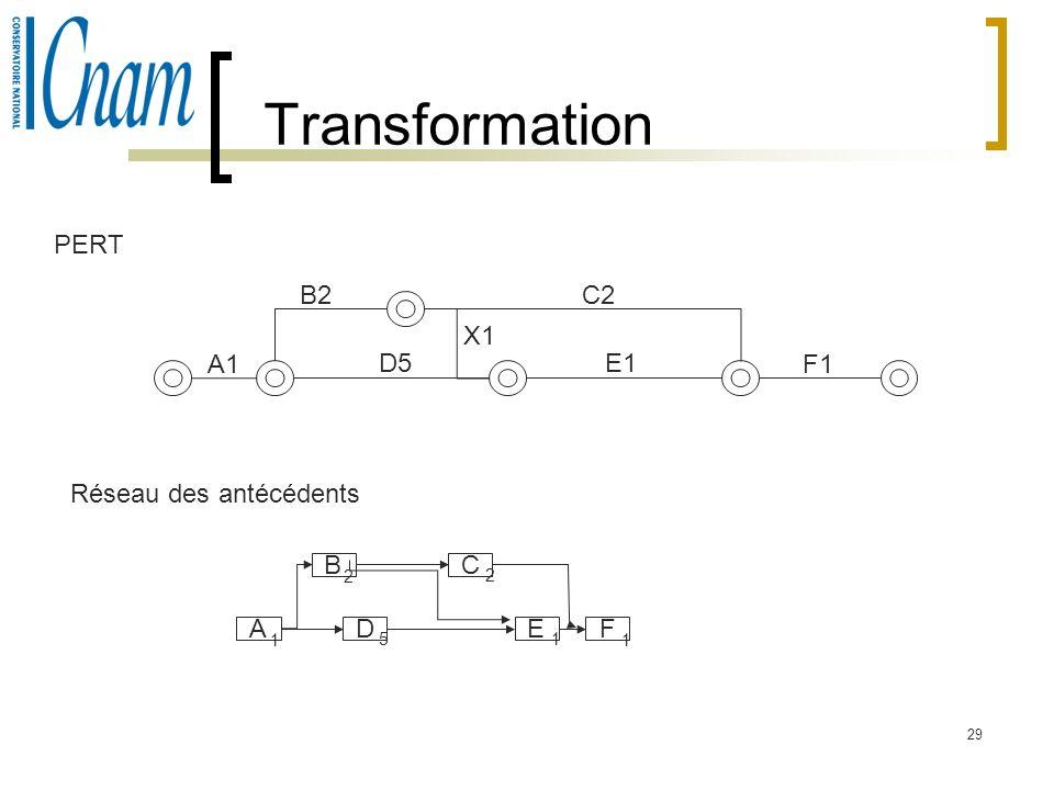Transformation PERT B2 C2 X1 A1 D5 E1 F1 Réseau des antécédents B C A