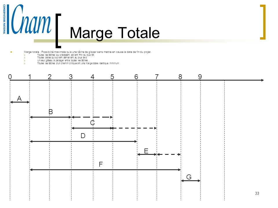 Marge TotaleMarge totale : Possibilité maximale qu a une tâche de glisser sans mettre en cause la date de fin du projet.