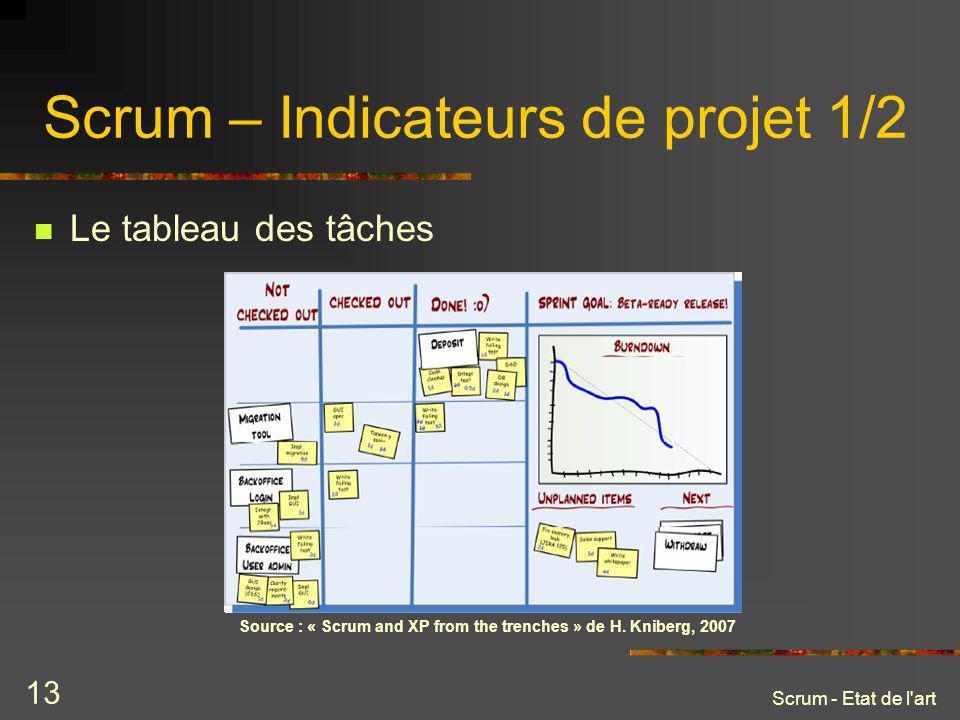 Scrum – Indicateurs de projet 1/2
