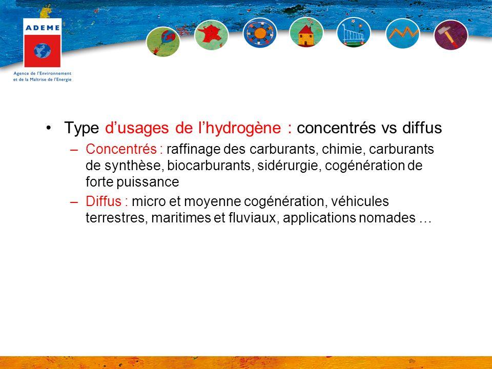 Type d'usages de l'hydrogène : concentrés vs diffus