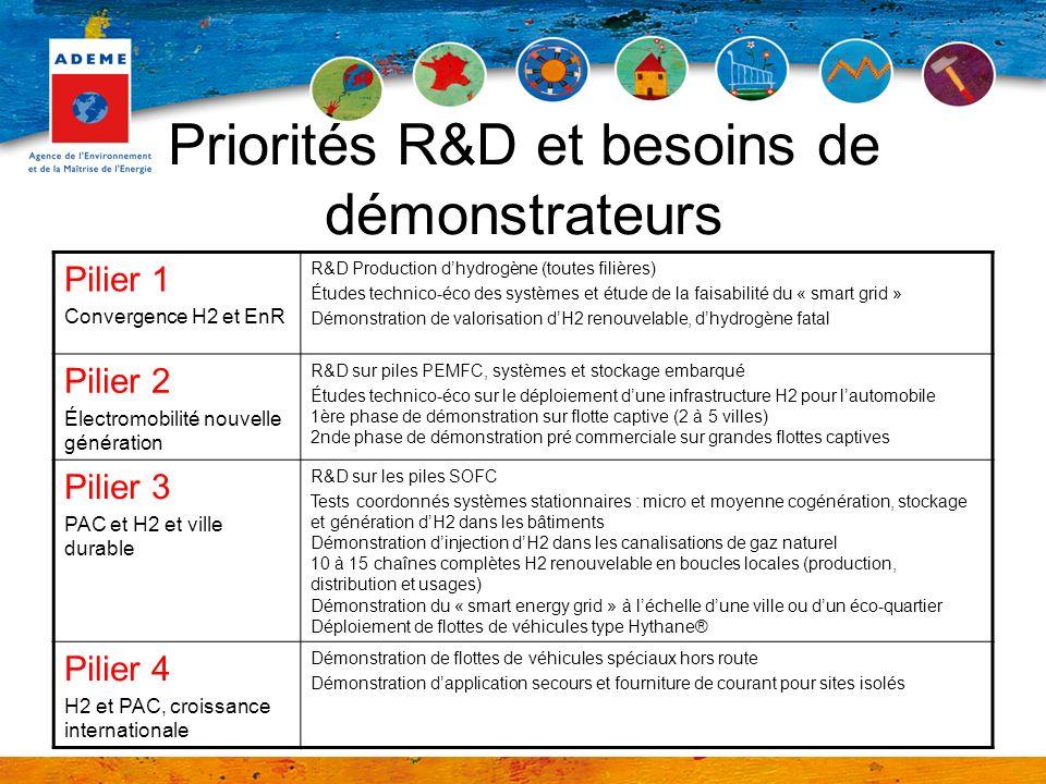 Priorités R&D et besoins de démonstrateurs